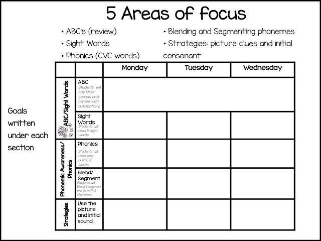 Kindergarten RTI ABCs And Phonemic Awareness Primary - Rti lesson plan template