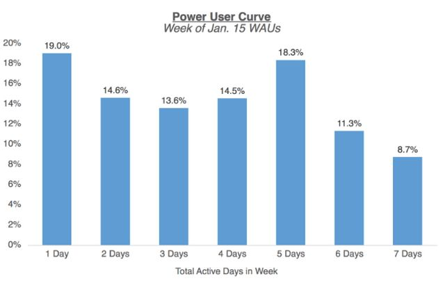 The Power User Curve: The best way to understand your most