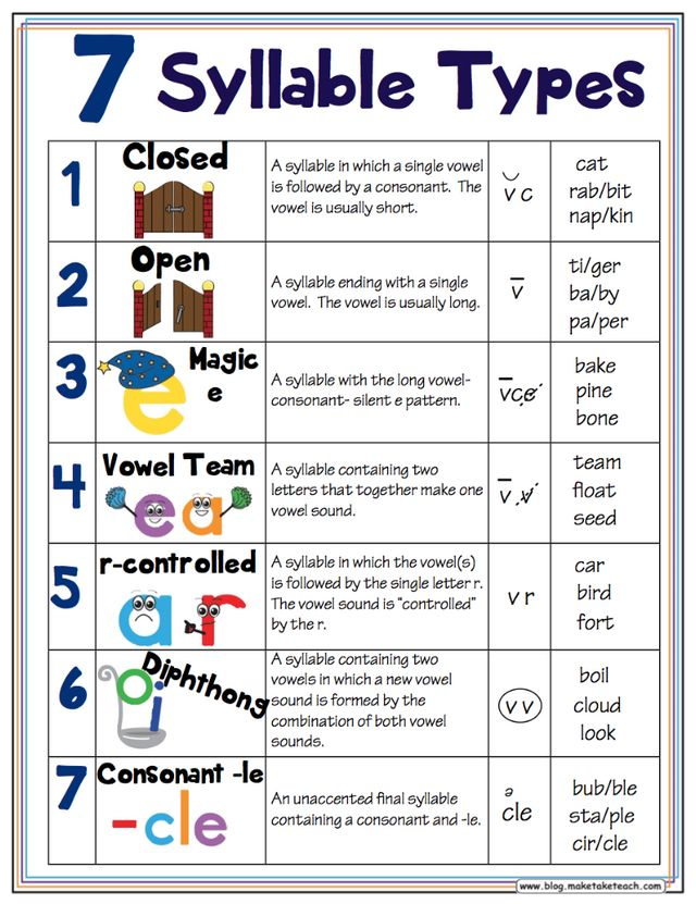 7 Syllable Types Resources Make Take Teach – Consonant Le Worksheets