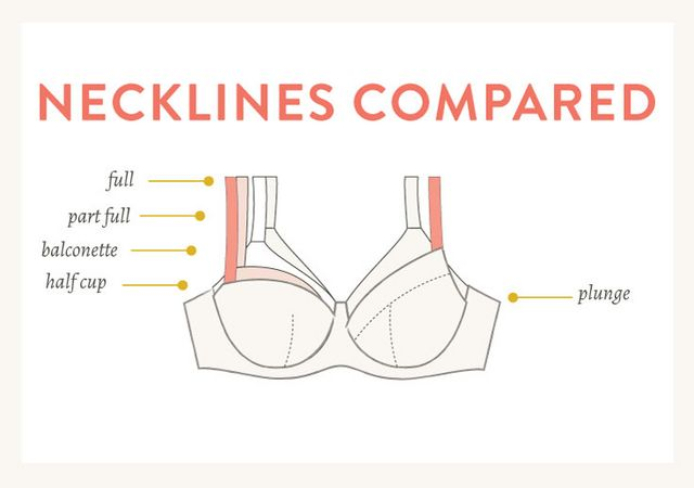947e609527 One thing to notice is that a bra s neckline shape and coverage is really  determined by two things  the wire height (if it s a wired bra) and the  strap ...
