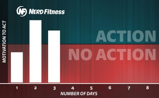 Motivation: You're Doing It Wrong  | Nerd Fitness | Bloglovin'