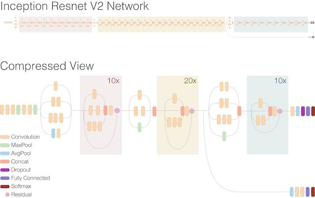 Improving Inception and Image Classification in TensorFlow   Google ...