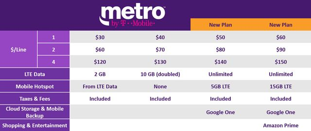 MetroPCS is now Metro by T-Mobile | TechCrunch | Bloglovin'