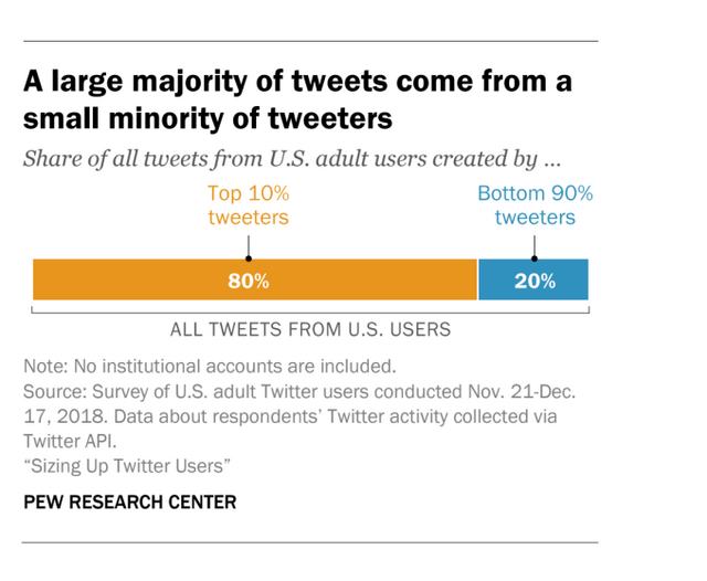 Twitter Chat On Disruptive Mood >> Pew Us Adult Twitter Users Tend To Be Younger More Democratic 10