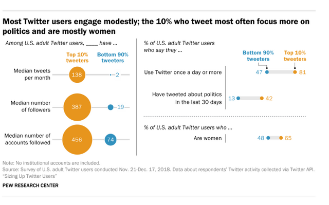 Pew: US adult Twitter users tend to be younger, more Democratic