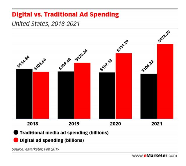 eMarketer predicts digital ads will overtake traditional spending in