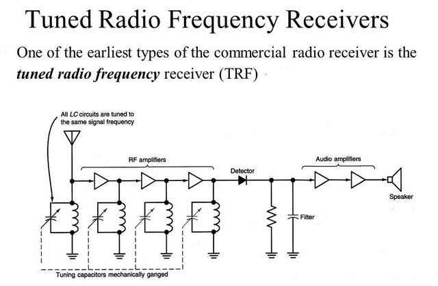 The oscillating circuit , Tuning or resonant circuit in the